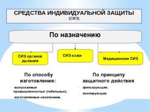 СРЕДСТВА ИНДИВИДУАЛЬНОЙ ЗАЩИТЫ (СИЗ) По назначению СИЗ органов дыхания СИЗ к