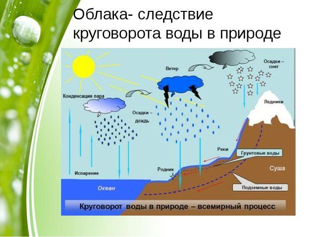 Облака- следствие круговорота воды в природе