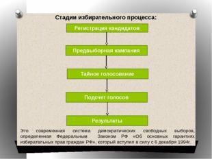 Стадии избирательного процесса: Регистрация кандидатов Предвыборная кампания