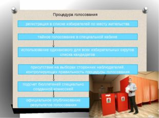 Процедура голосования регистрация в списке избирателей по месту жительства та