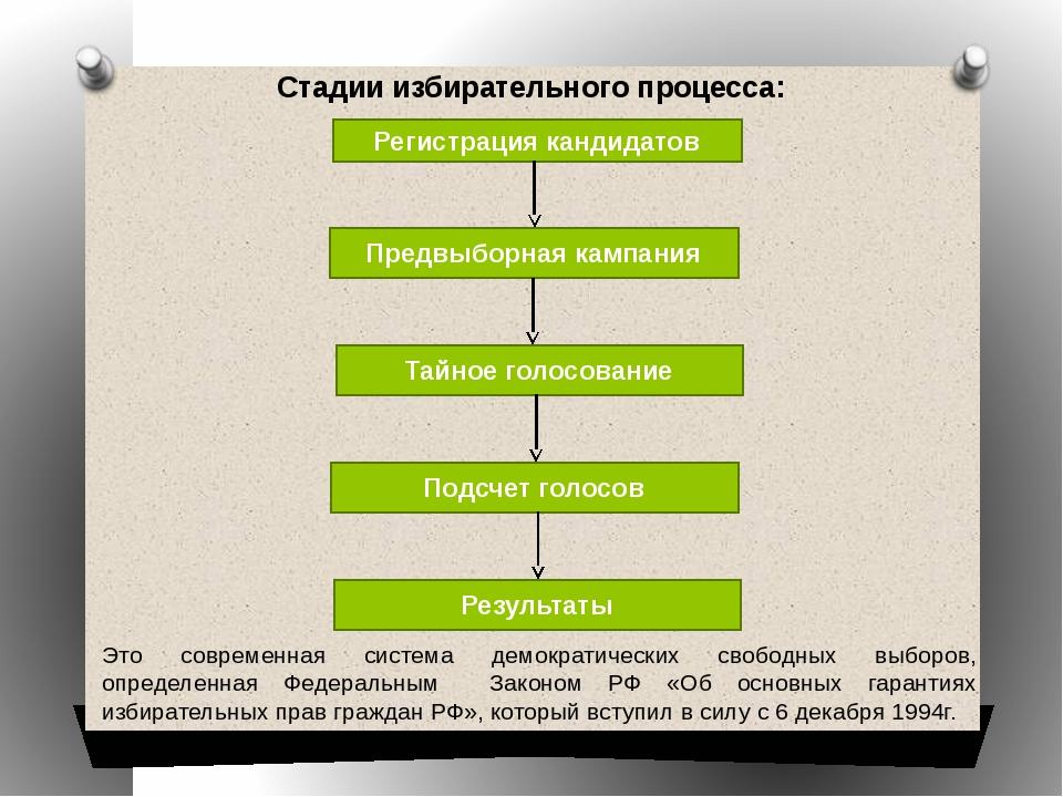 Стадии избирательного процесса: Регистрация кандидатов Предвыборная кампания...