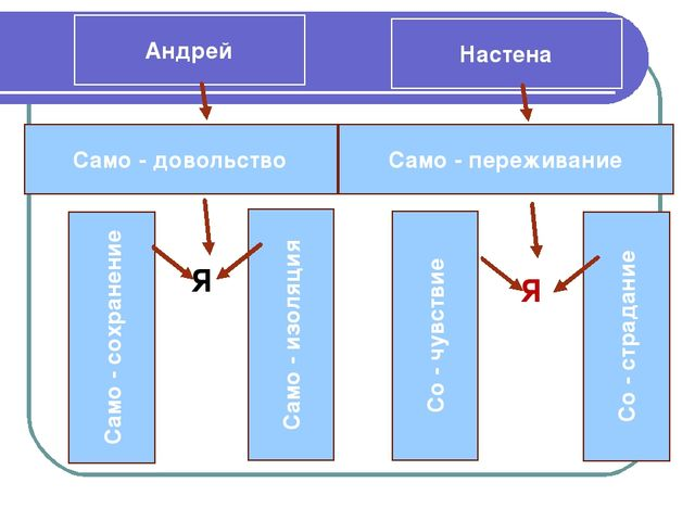 Андрей Настена Само - довольство Само - изоляция Само - сохранение Само - пер...