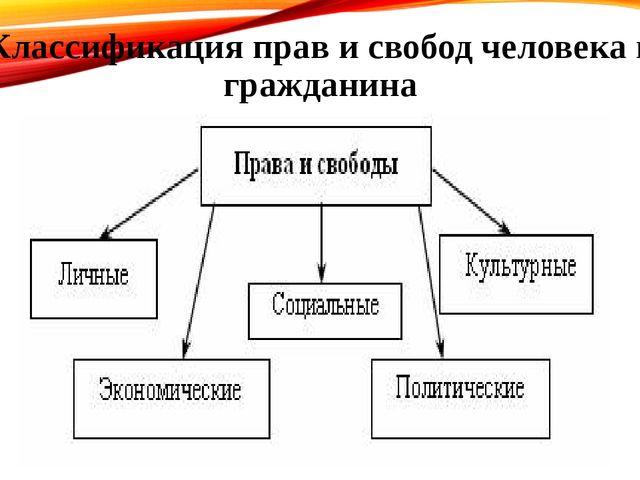 Классификация прав и свобод человека и гражданина