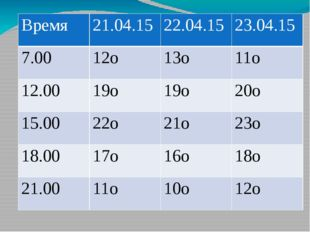 Время 21.04.15 22.04.15 23.04.15 7.00 12о 13о 11о 12.00 19о 19о 20о 15.00 22о