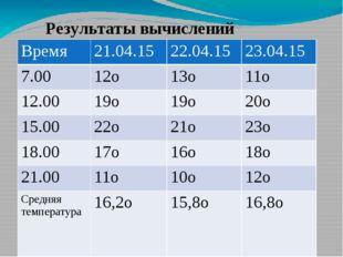 Результаты вычислений Время 21.04.15 22.04.15 23.04.15 7.00 12о 13о 11о 12.00
