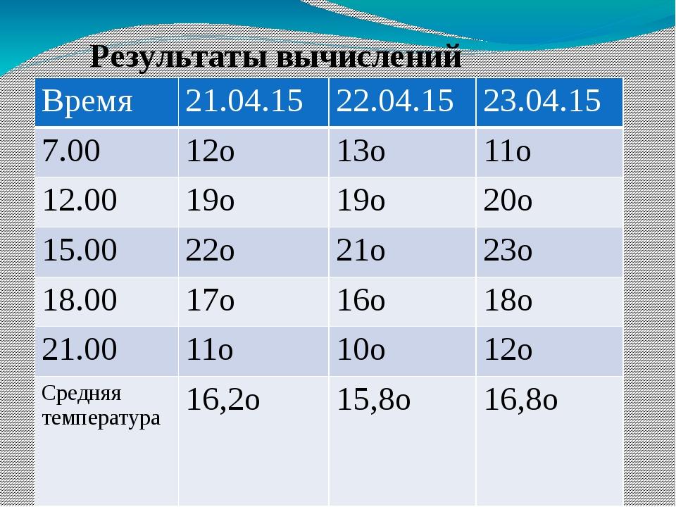 Результаты вычислений Время 21.04.15 22.04.15 23.04.15 7.00 12о 13о 11о 12.00...