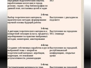 Этапы работы над темой самообразования Этапы Выступления по теме самообразова