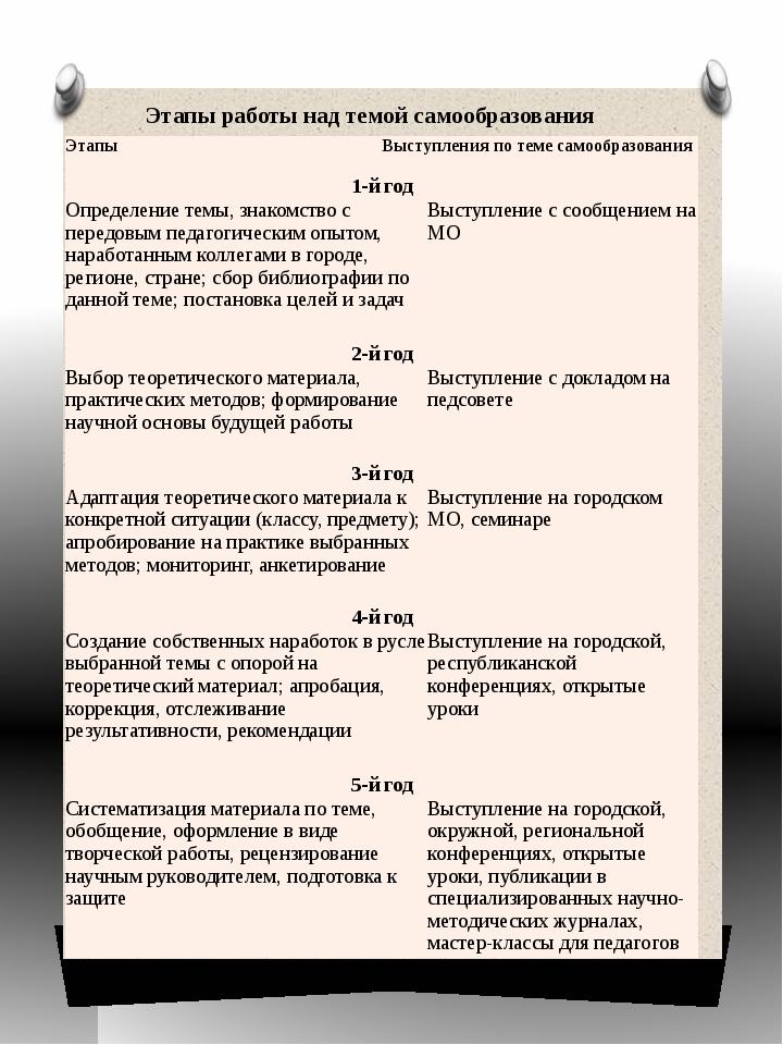 Этапы работы над темой самообразования Этапы Выступления по теме самообразова...