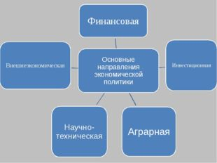 Основные направления экономической политики Финансовая Инвестиционная Аграрна