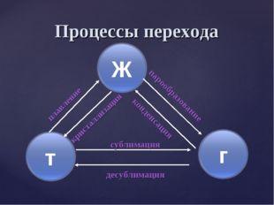 Процессы перехода десублимация парообразование сублимация плавление кристалли