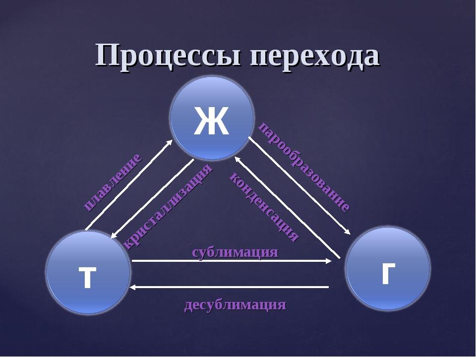 Процессы перехода десублимация парообразование сублимация плавление кристалли...