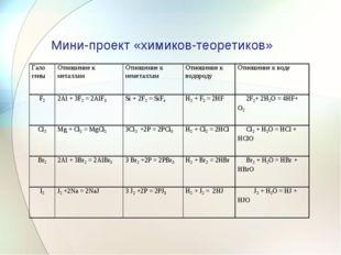 Мини-проект «химиков-теоретиков» Гало геныОтношение к металламОтношение к н