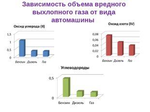 Зависимость объема вредного выхлопного газа от вида автомашины