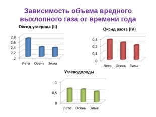 Зависимость объема вредного выхлопного газа от времени года