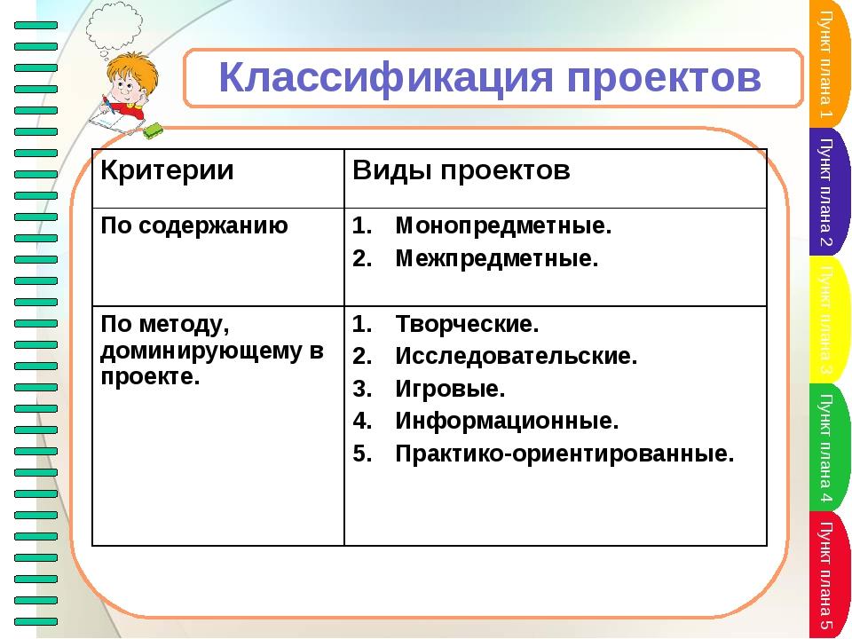 Классификация проектов КритерииВиды проектов По содержаниюМонопредметные. М...