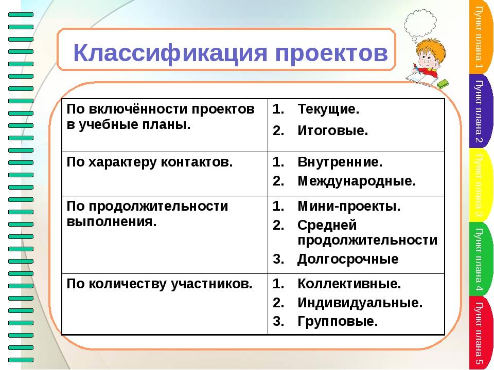 Классификация проектов По включённости проектов в учебные планы.Текущие. Ито...