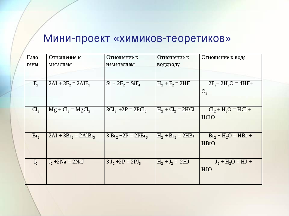 Мини-проект «химиков-теоретиков» Гало геныОтношение к металламОтношение к н...