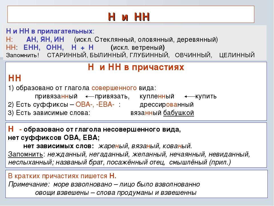 Н и НН Н и НН в причастиях НН 1) образовано от глагола совершенного вида: при...