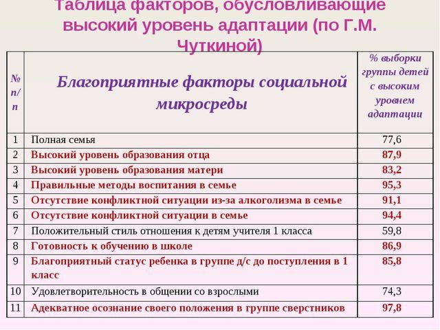 Таблица факторов, обусловливающие высокий уровень адаптации (по Г.М. Чуткиной...