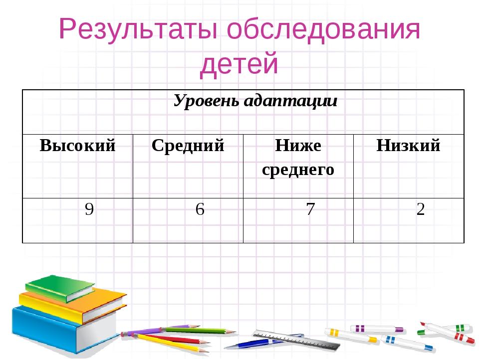 Результаты обследования детей Уровень адаптации ВысокийСреднийНиже среднег...