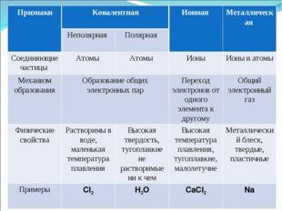 ПризнакиКовалентнаяИонная Металлическая  Неполярная Полярная  Соединяющ