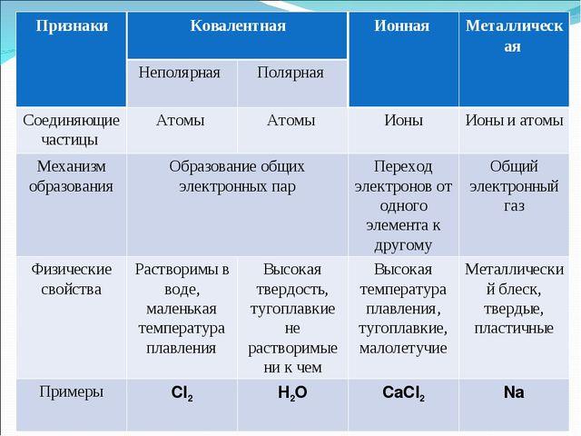 ПризнакиКовалентнаяИонная Металлическая  Неполярная Полярная  Соединяющ...