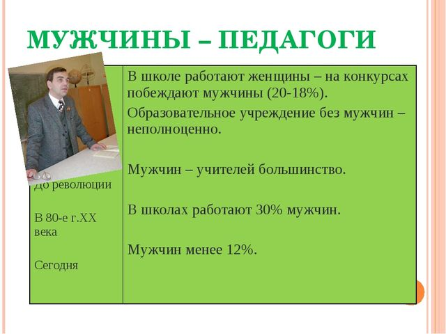 МУЖЧИНЫ – ПЕДАГОГИ До революции В 80-е г.XX века СегодняВ школе работают жен...