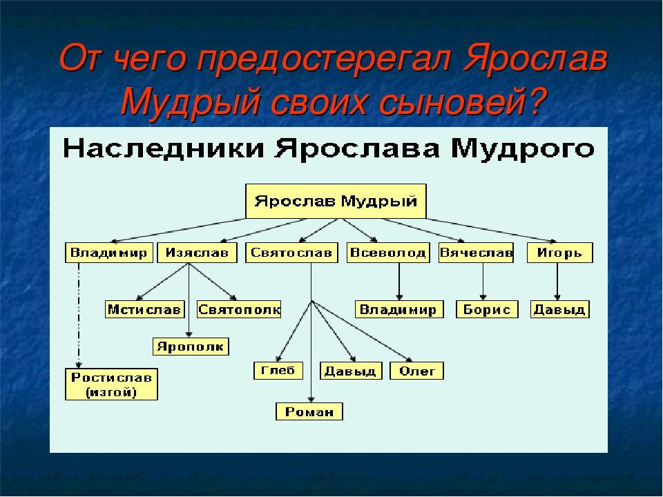 От чего предостерегал Ярослав Мудрый своих сыновей?