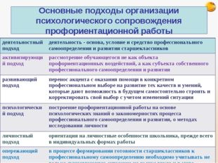 Основные подходы организации психологического сопровождения профориентационно
