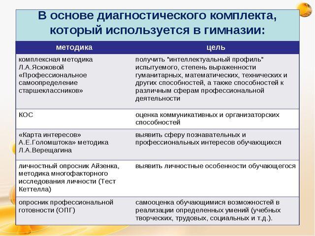 В основе диагностического комплекта, который используется в гимназии: методик...