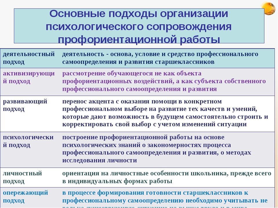 Основные подходы организации психологического сопровождения профориентационно...