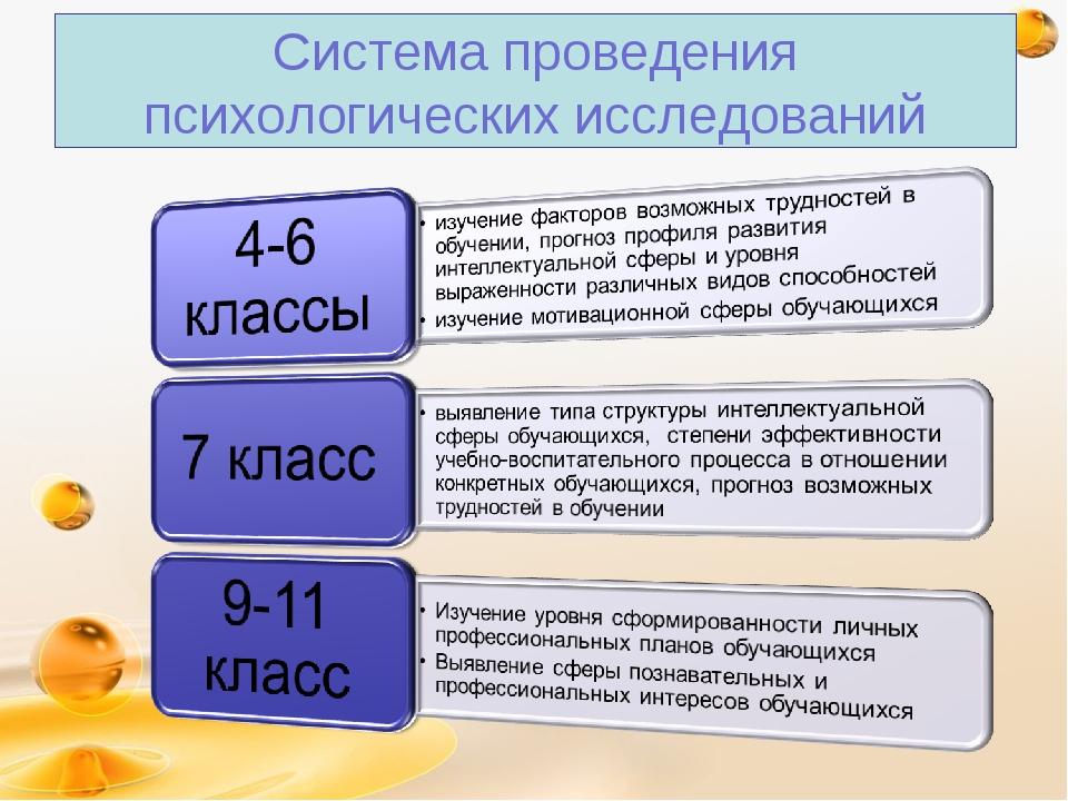 Система проведения психологических исследований