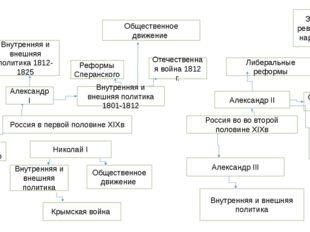 Россия в первой половине XIXв Россия во во второй половине XIXв Александр I В