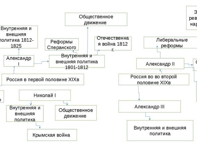 Россия в первой половине XIXв Россия во во второй половине XIXв Александр I В...