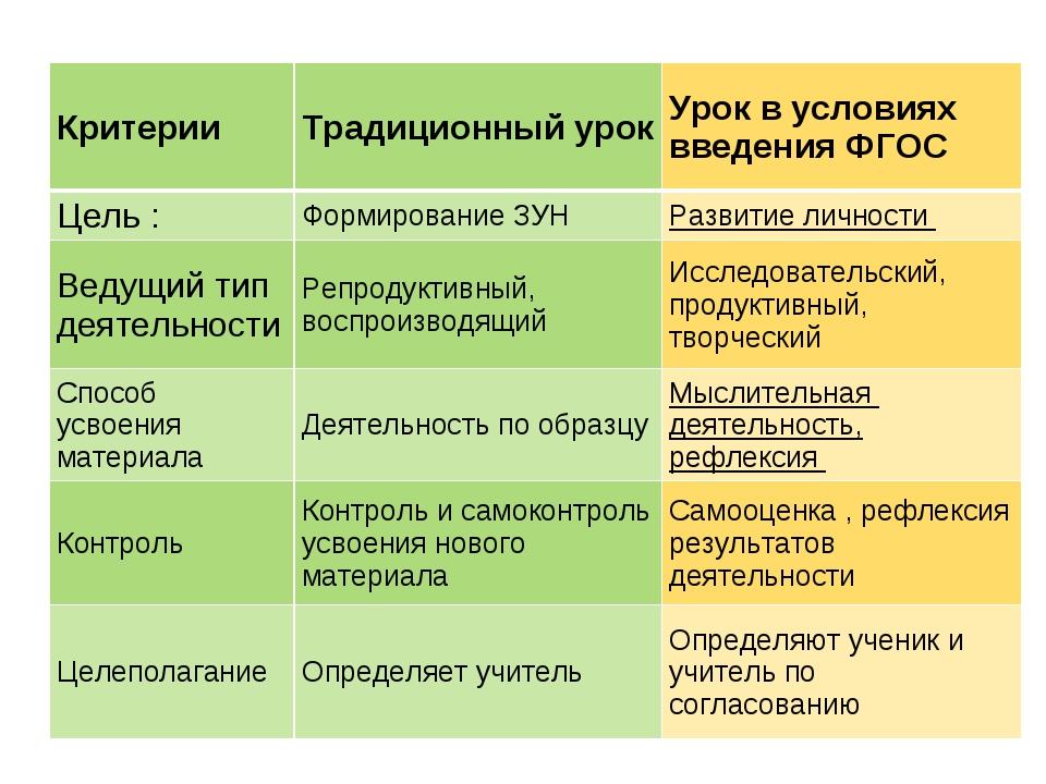 Критерии Традиционный урок Урок в условиях введения ФГОС Цель : Формирован...