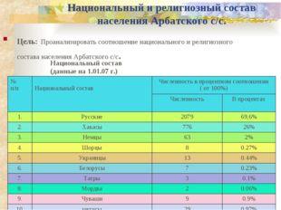 Национальный и религиозный состав населения Арбатского с/с. Цель: Проанализир