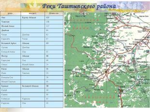 Реки Таштыпского района рекавпадаетДлина км. ОнаВ реку Абакан157 Таштып
