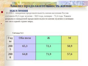 Анализ продолжительность жизни населения В 2006 г. ожидаемая продолжительност