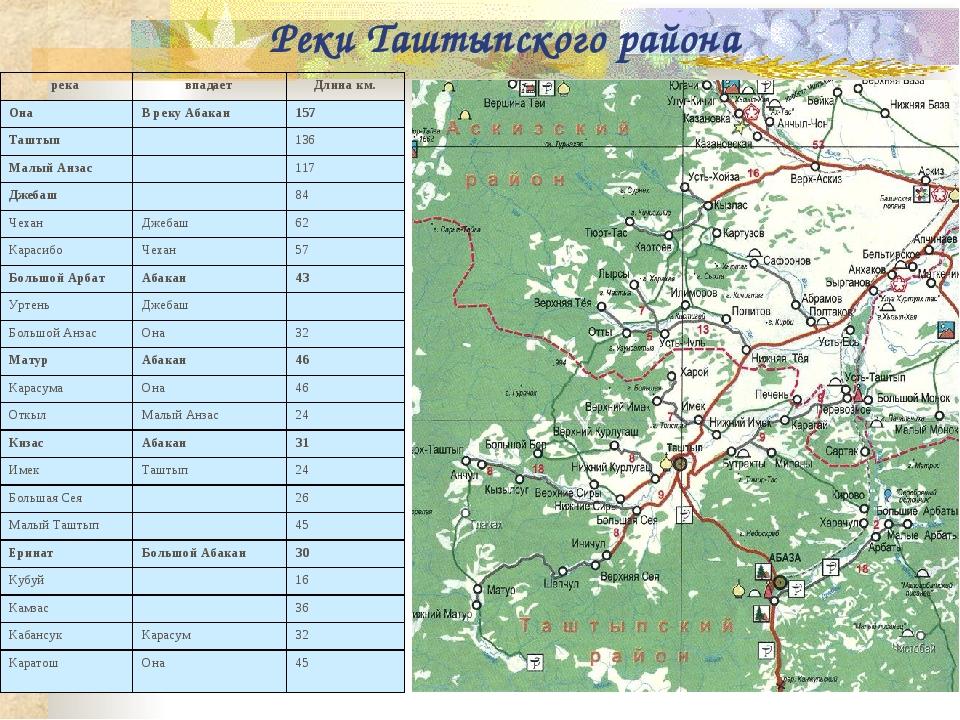 Реки Таштыпского района рекавпадаетДлина км. ОнаВ реку Абакан157 Таштып...