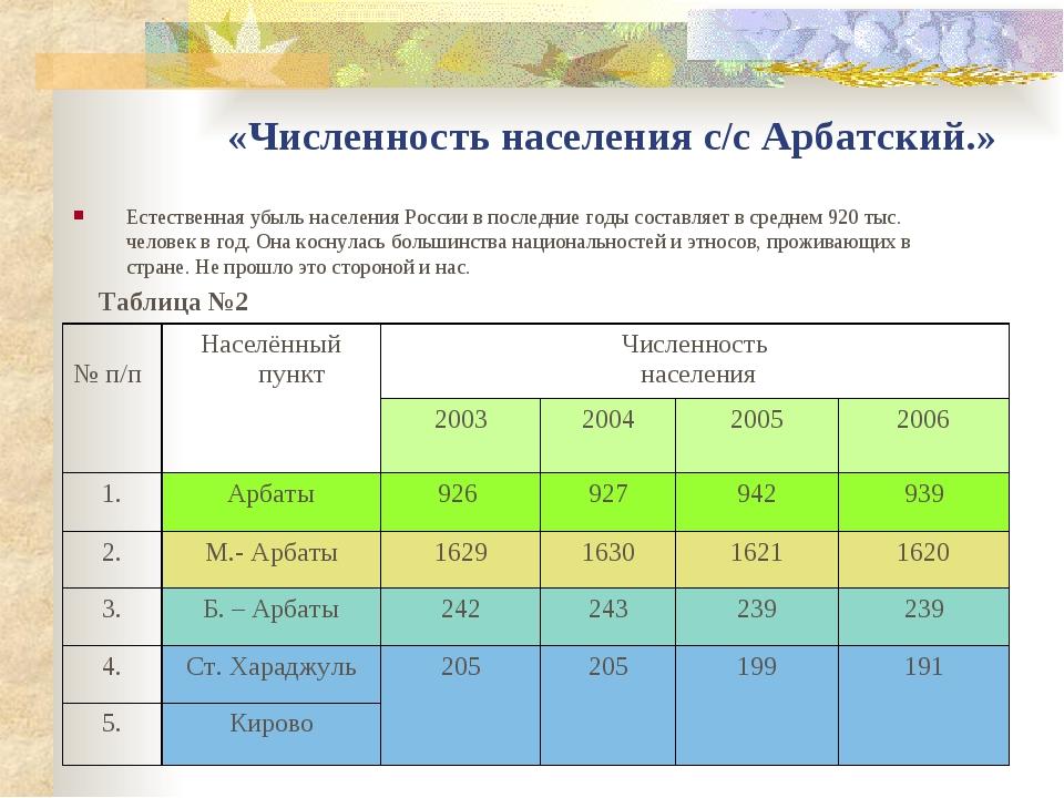 «Численность населения с/с Арбатский.» Естественная убыль населения России в...