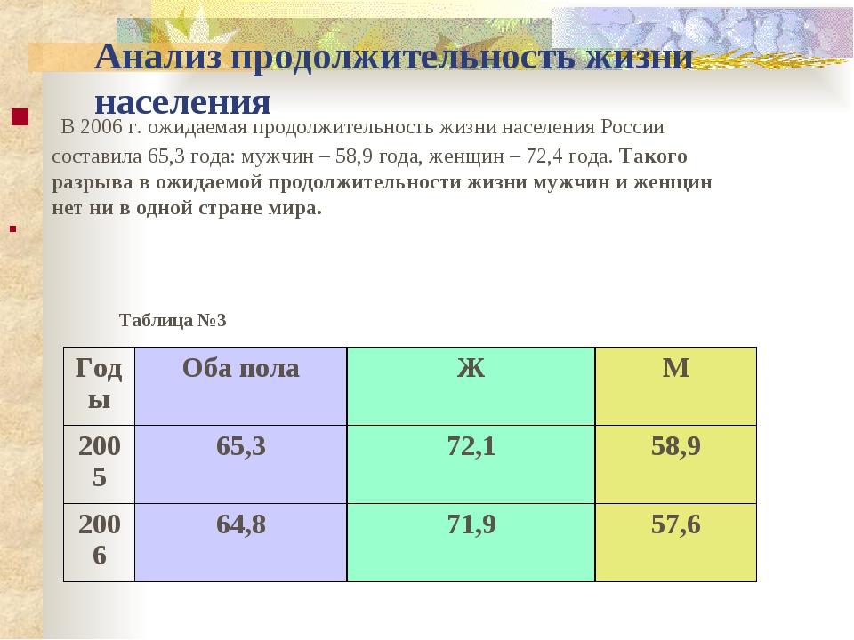 Анализ продолжительность жизни населения В 2006 г. ожидаемая продолжительност...