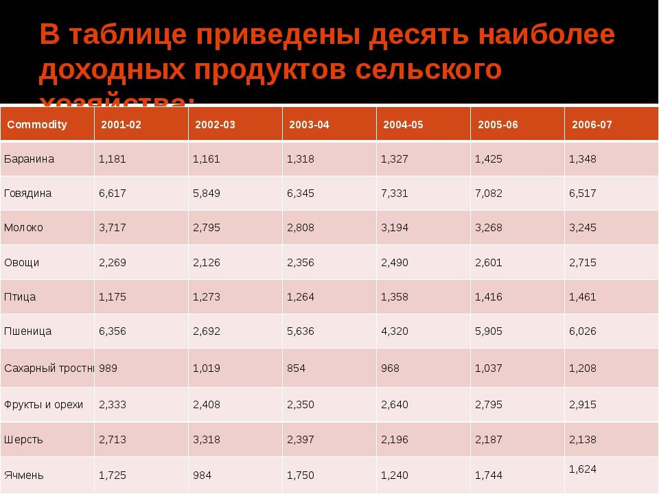 В таблице приведены десять наиболее доходныхпродуктов сельского хозяйства: C...