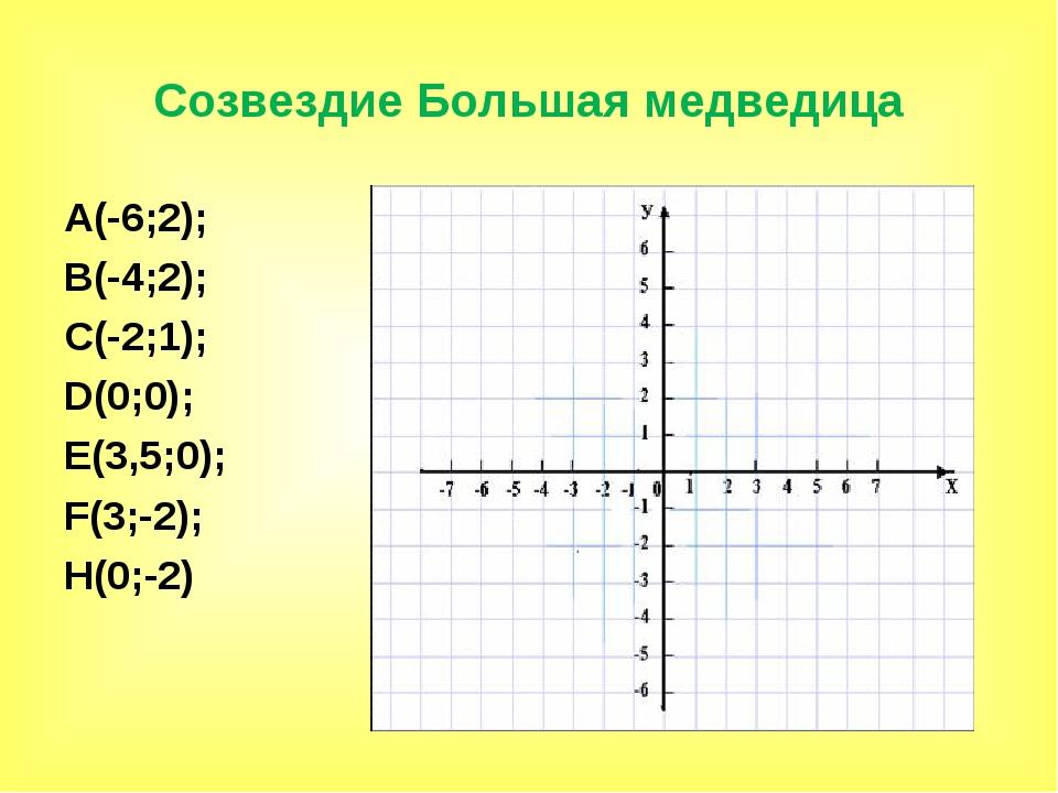 Созвездие Большая медведица А(-6;2); В(-4;2); С(-2;1); D(0;0); E(3,5;0); F(3;...