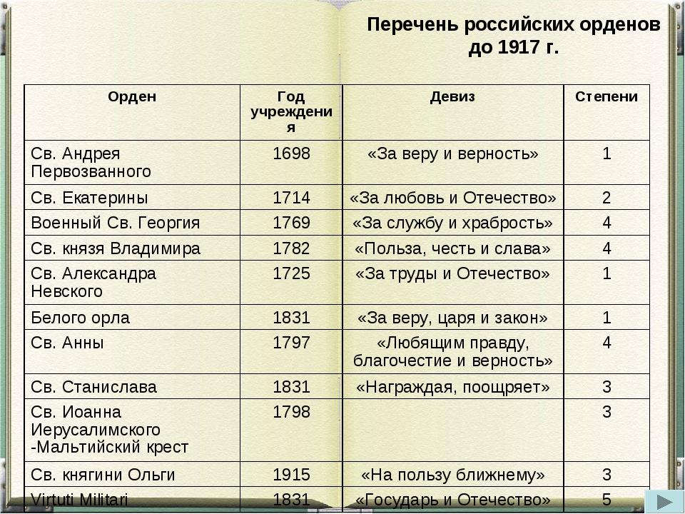 Перечень российских орденов до 1917 г. ОрденГод учрежденияДевизСтепени Св....