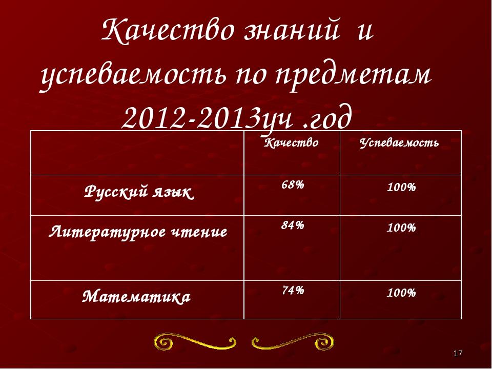 Качество знаний и успеваемость по предметам 2012-2013уч .год * Качество Усп...