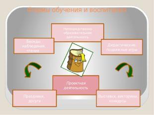 Формы обучения и воспитания Проектная деятельность Праздники, досуги Непосред