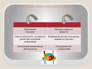 Критерии проектной деятельности Проблемная ситуация Наличие конечного продукт