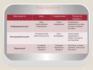 Виды проектов Вид проекта Цель Содержание Результат (продукт) Информационный