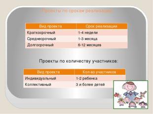Проекты по срокам реализации:  Проекты по количеству участников: Вид проекта