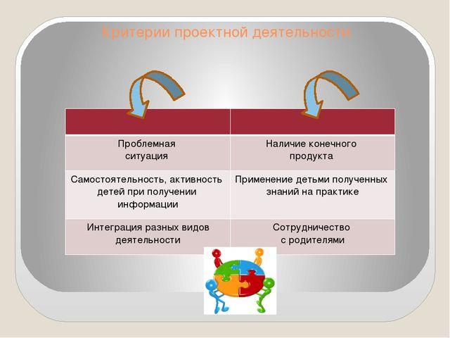 Критерии проектной деятельности Проблемная ситуация Наличие конечного продукт...